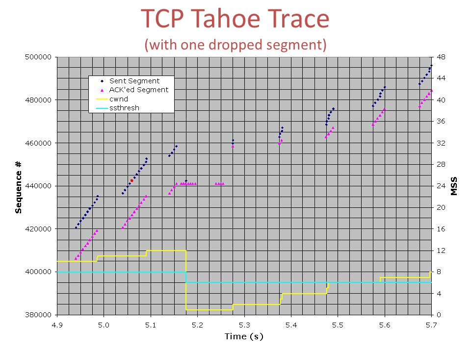 TCP Tahoe Trace (with one dropped segment)