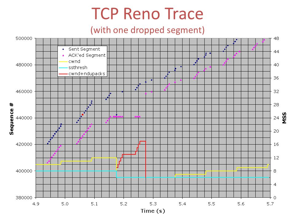 TCP Reno Trace (with one dropped segment)