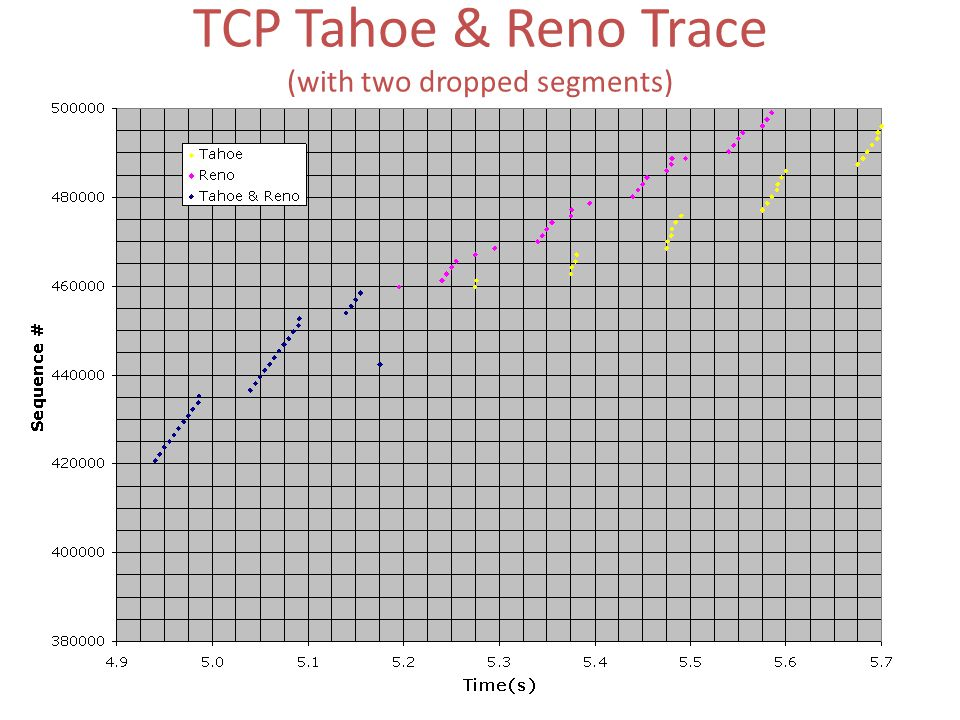 TCP Tahoe & Reno Trace (with two dropped segments)