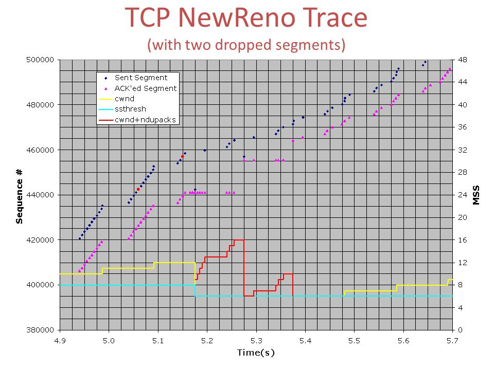 TCP NewReno Trace (with two dropped segments)