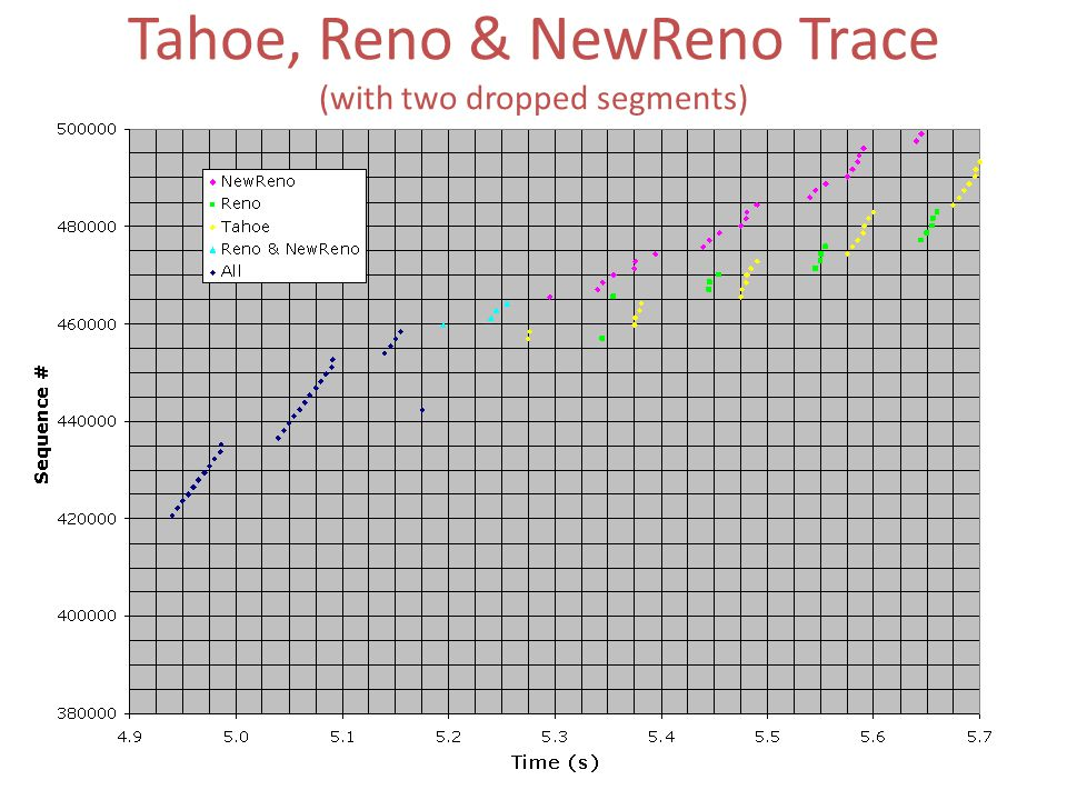 Tahoe, Reno & NewReno Trace (with two dropped segments)