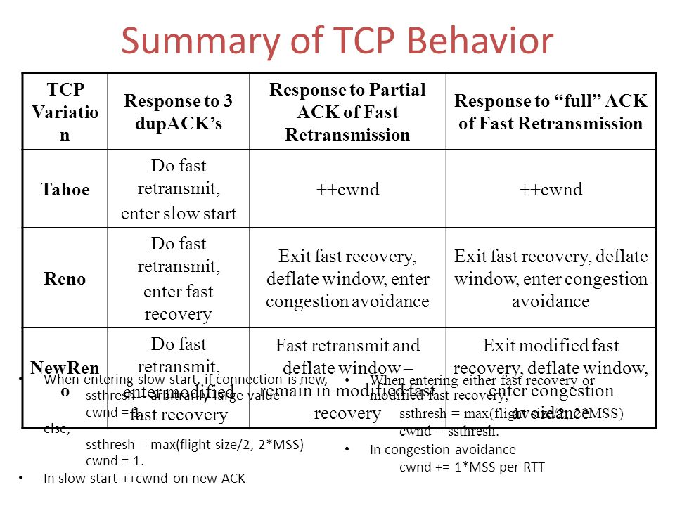 Summary of TCP Behavior