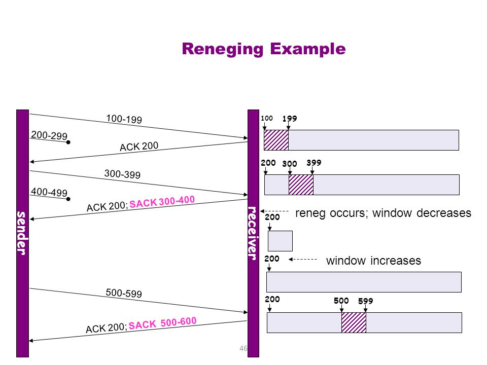 reneg occurs; window decreases