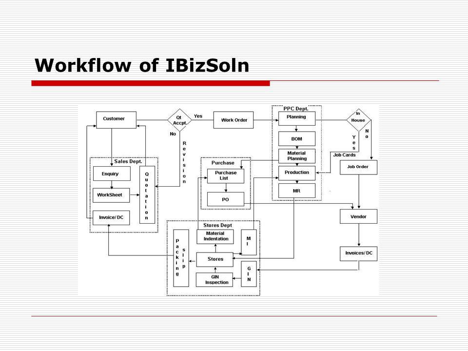 Workflow of IBizSoln