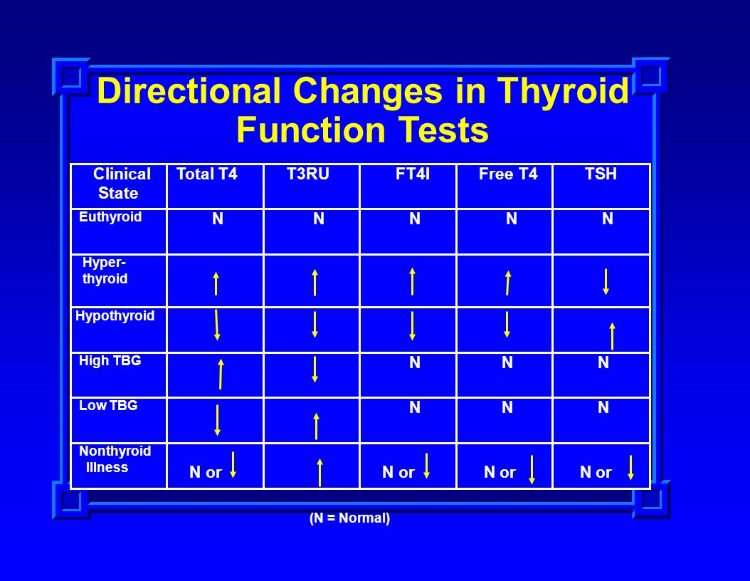 Directional Changes in Thyroid Function Tests