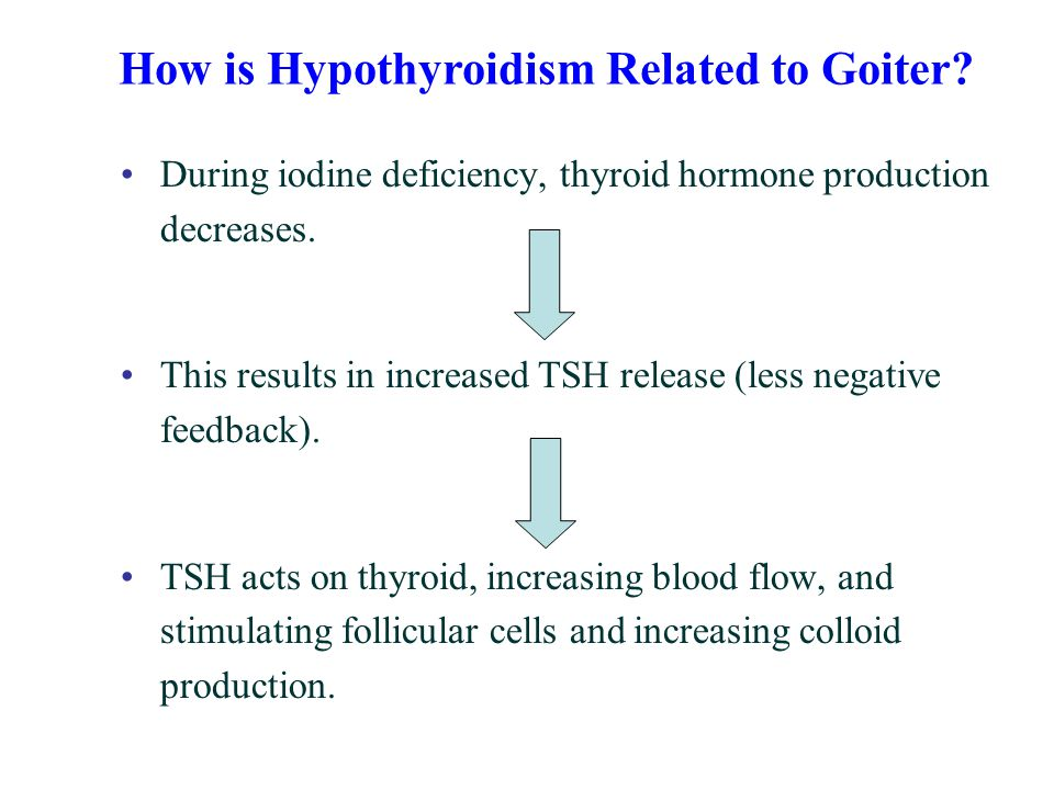 How is Hypothyroidism Related to Goiter