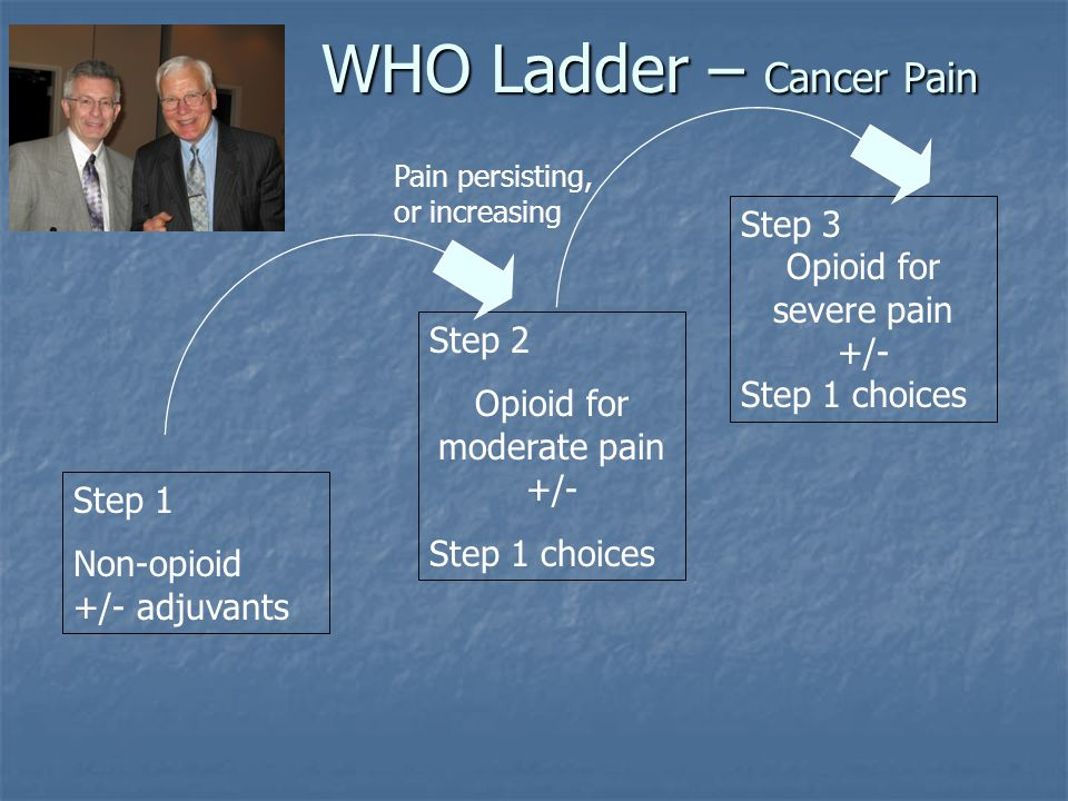 WHO Ladder – Cancer Pain