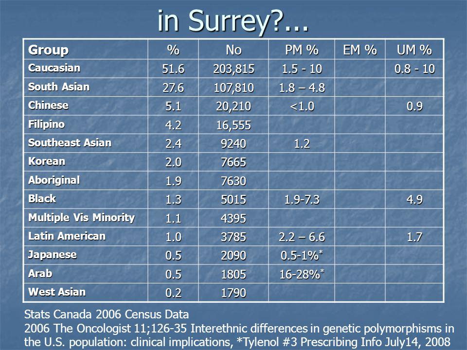 in Surrey ... Group % No PM % EM % UM % 51.6 203,815 1.5 - 10 0.8 - 10