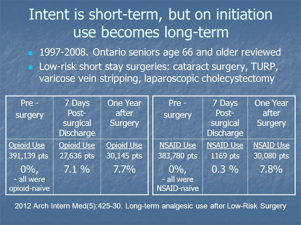 Intent is short-term, but on initiation use becomes long-term