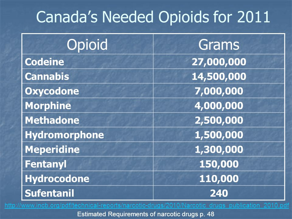 Canada's Needed Opioids for 2011
