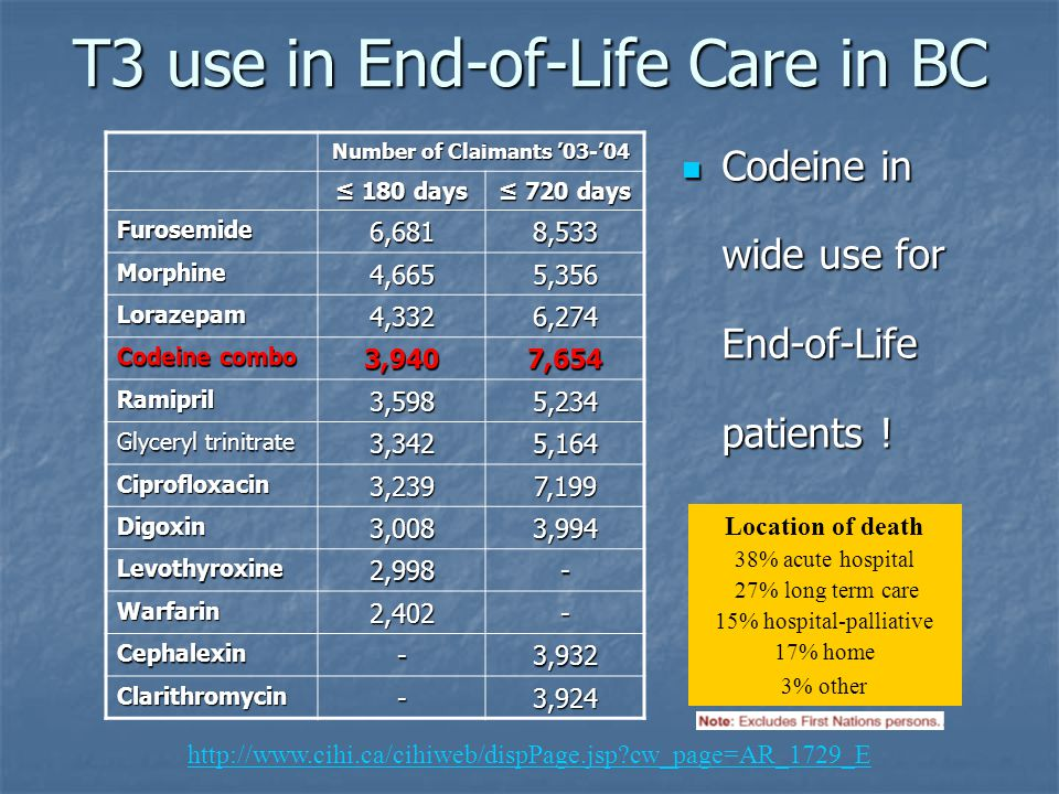 T3 use in End-of-Life Care in BC