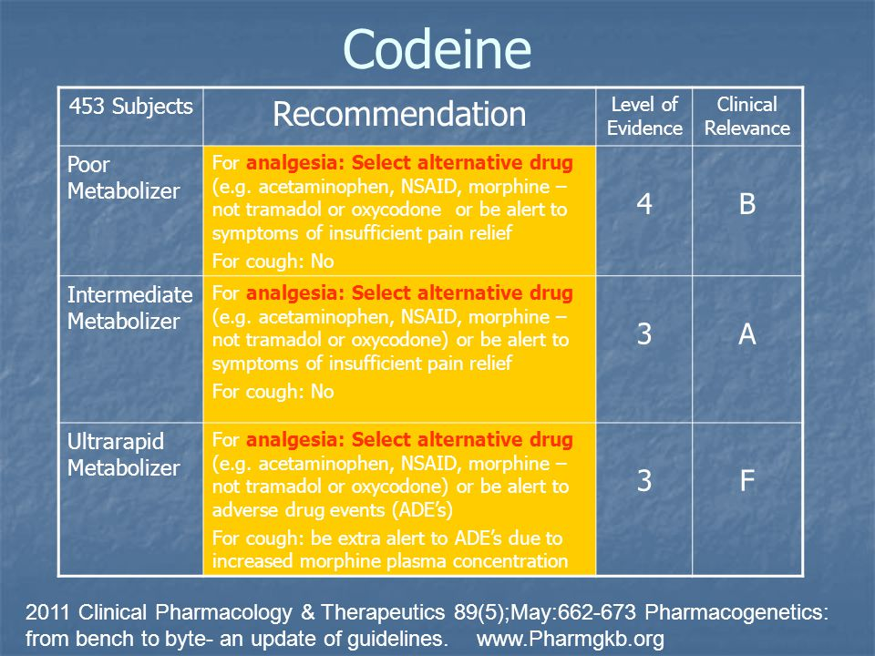 Codeine Recommendation 4 B 3 A F 453 Subjects Poor Metabolizer