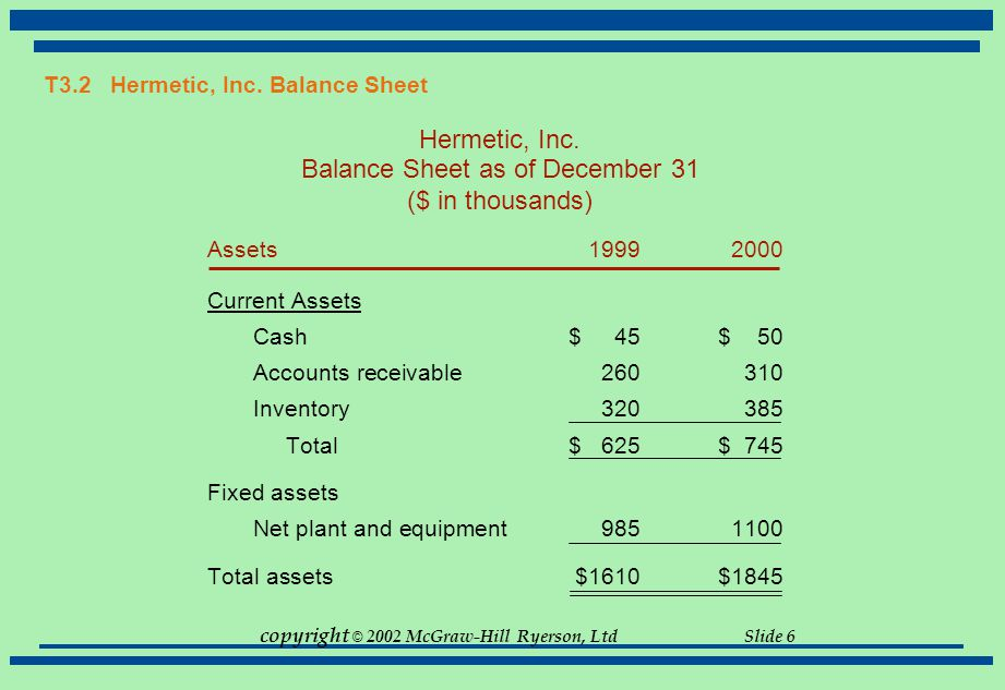 T3.2 Hermetic, Inc. Balance Sheet