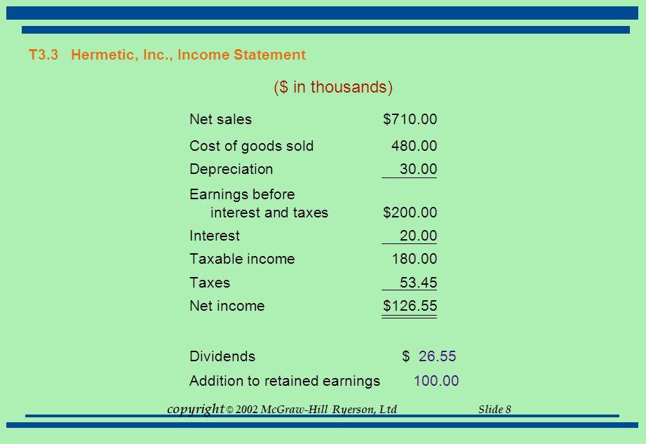 T3.3 Hermetic, Inc., Income Statement