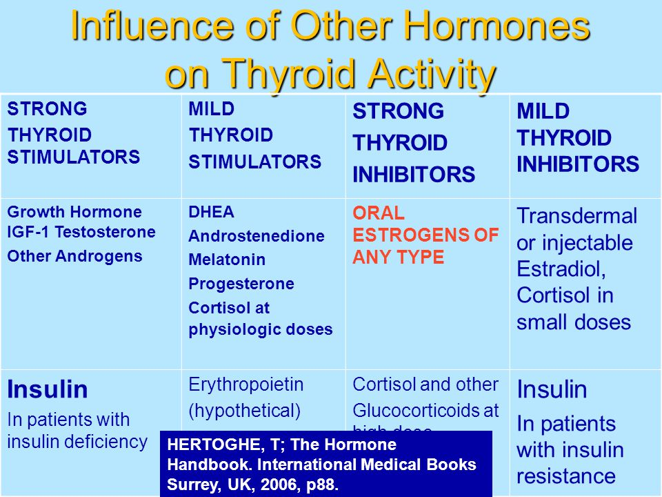 Influence of Other Hormones on Thyroid Activity