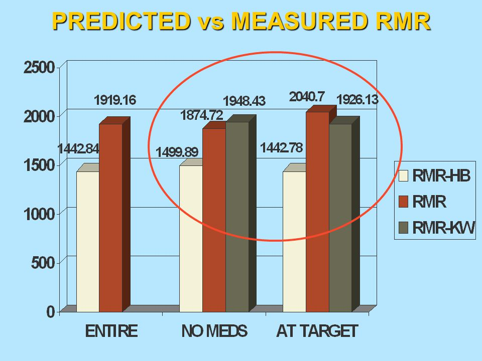 PREDICTED vs MEASURED RMR