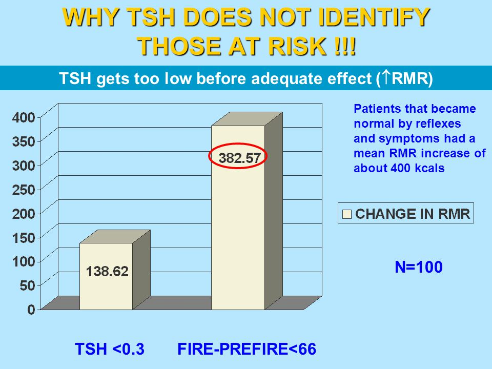 WHY TSH DOES NOT IDENTIFY THOSE AT RISK !!!