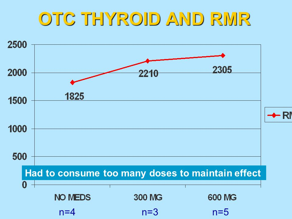 OTC THYROID AND RMR Had to consume too many doses to maintain effect