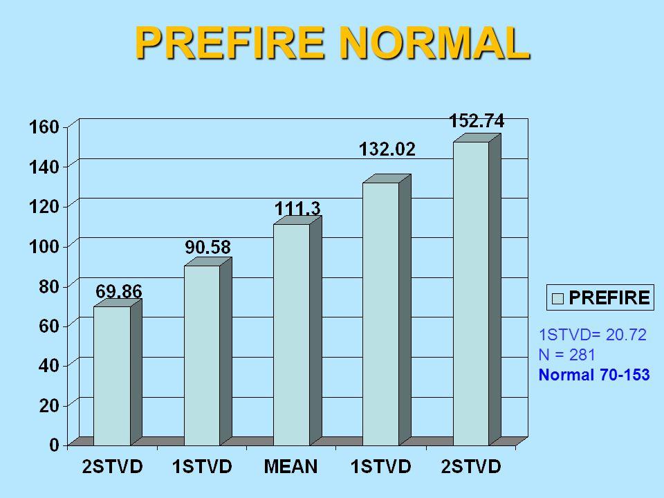 PREFIRE NORMAL 1STVD= 20.72 N = 281 Normal 70-153