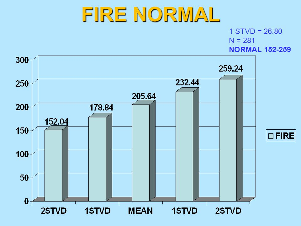 FIRE NORMAL 1 STVD = 26.80 N = 281 NORMAL 152-259