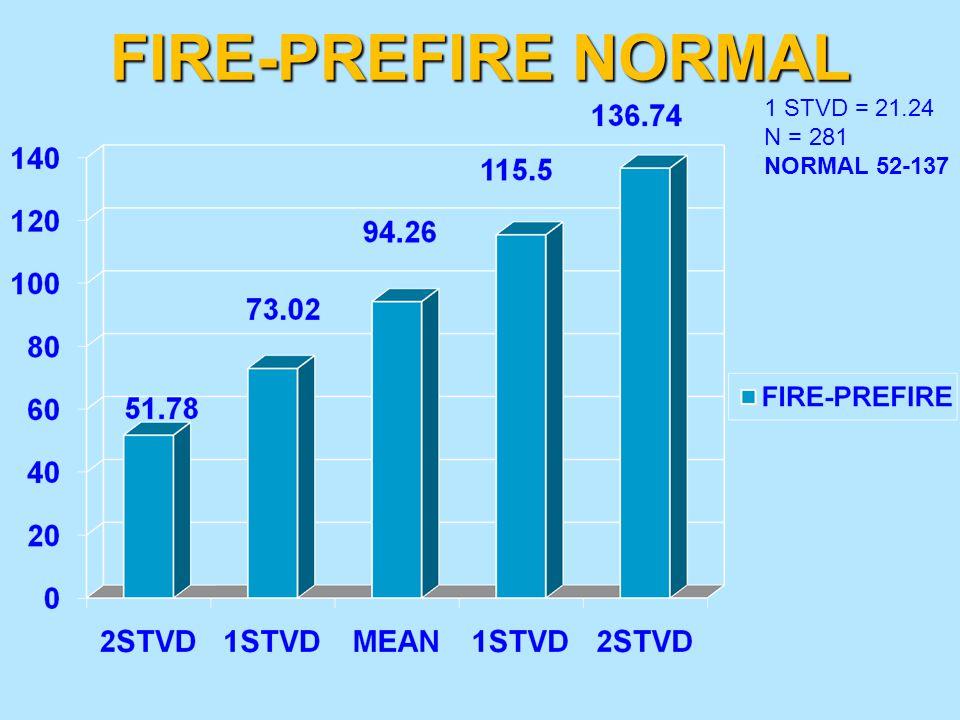 FIRE-PREFIRE NORMAL 1 STVD = 21.24 N = 281 NORMAL 52-137