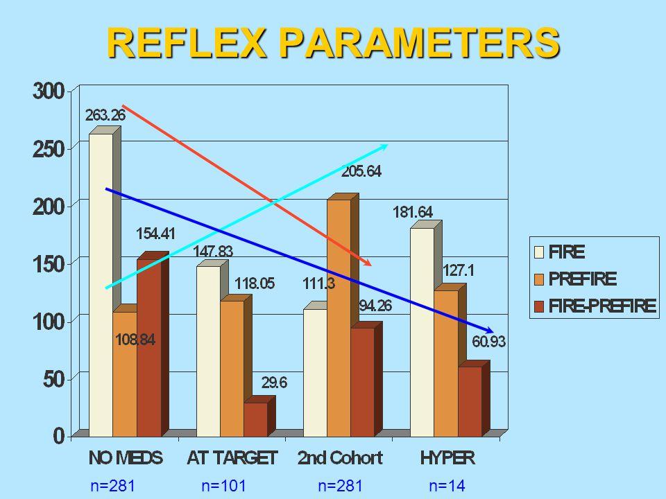 REFLEX PARAMETERS n=281 n=101 n=281 n=14