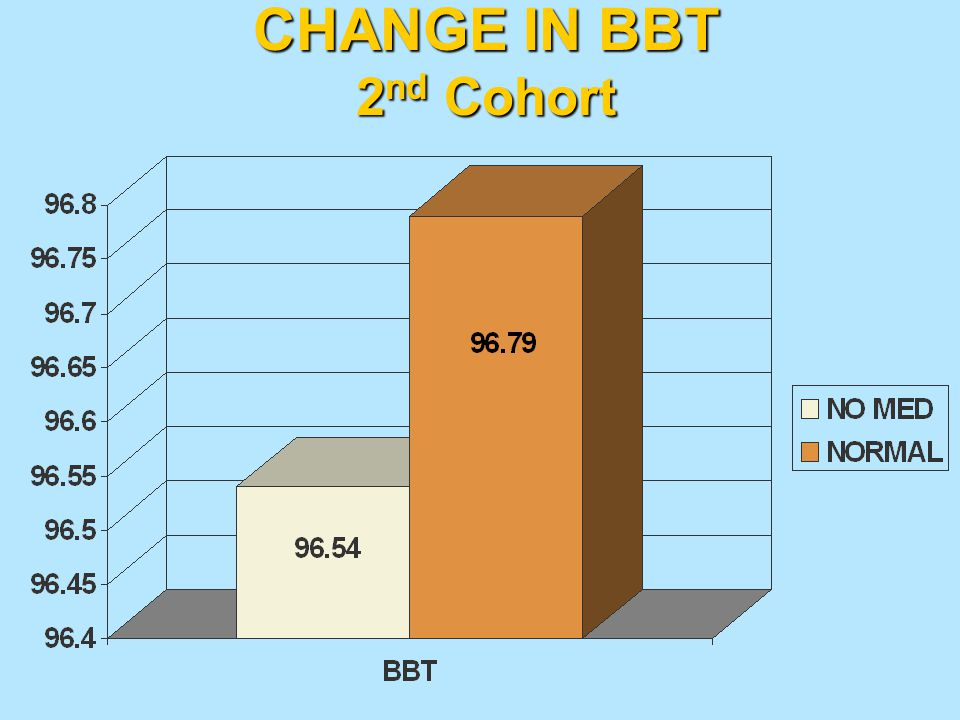 CHANGE IN BBT 2nd Cohort