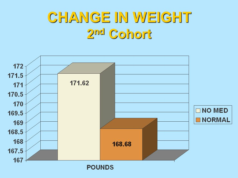 CHANGE IN WEIGHT 2nd Cohort