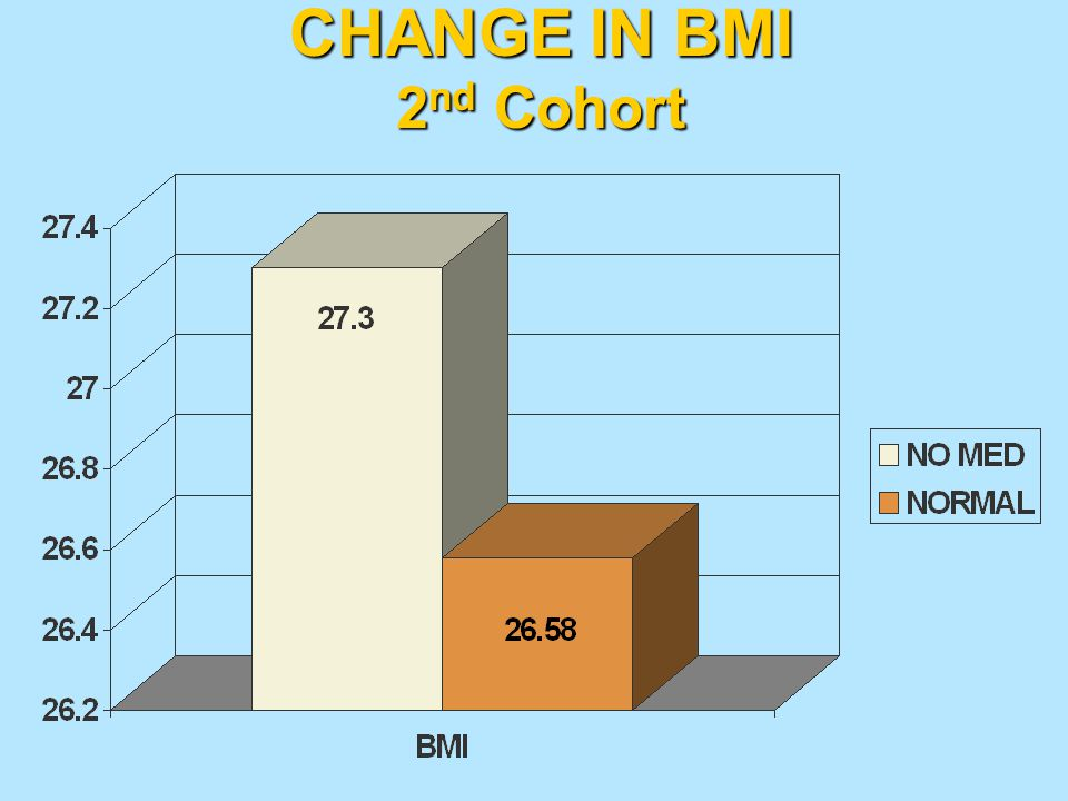 CHANGE IN BMI 2nd Cohort