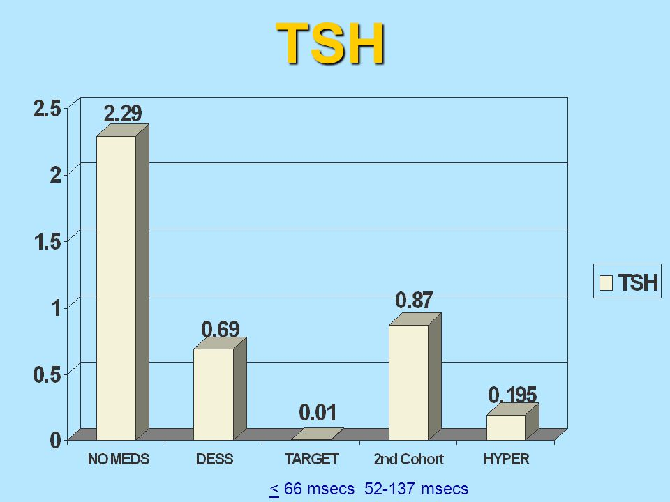 TSH < 66 msecs 52-137 msecs