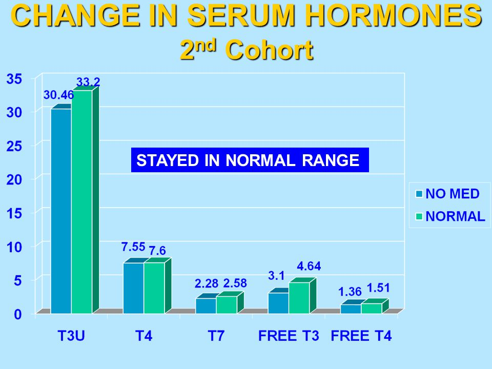 CHANGE IN SERUM HORMONES 2nd Cohort