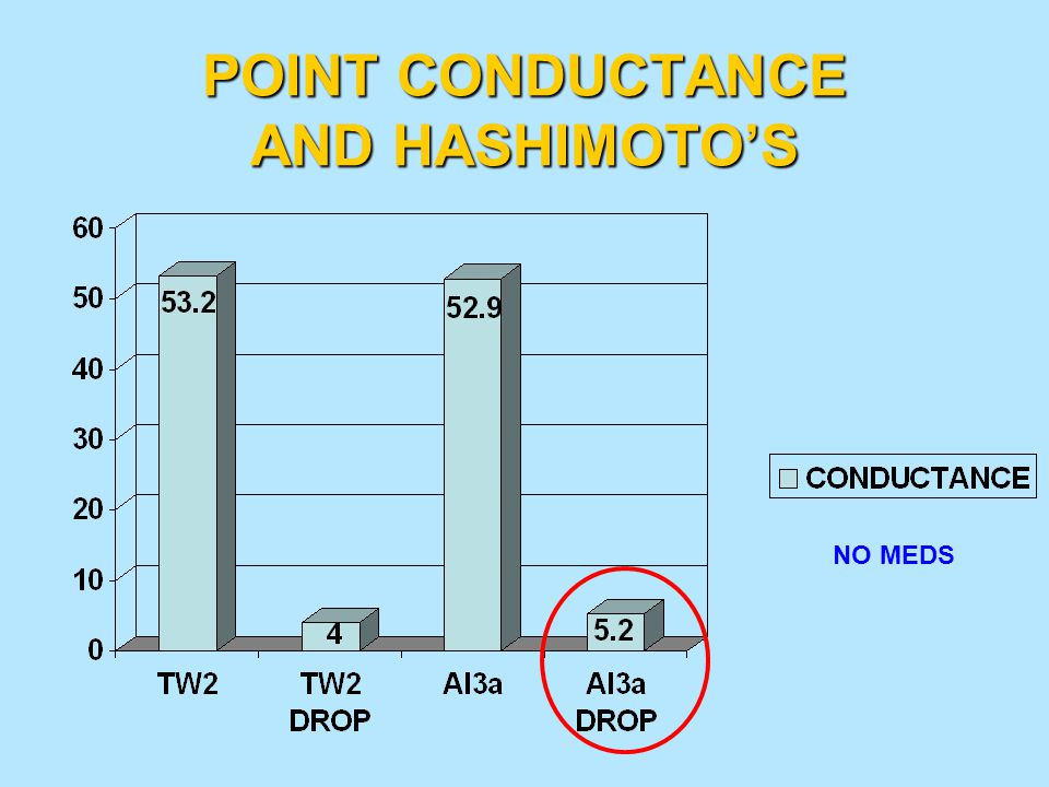 POINT CONDUCTANCE AND HASHIMOTO'S