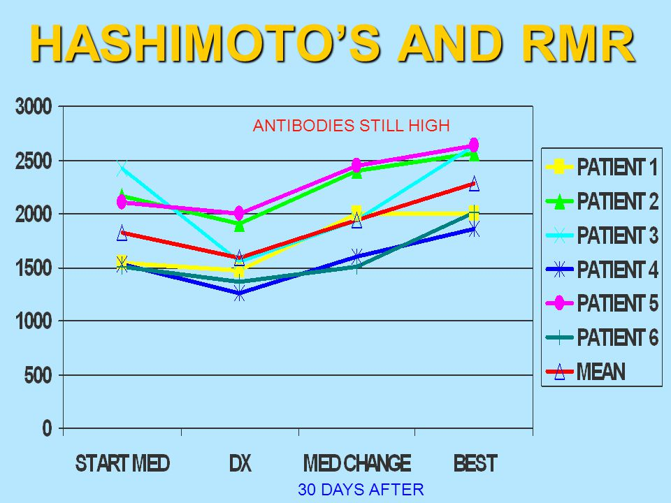 HASHIMOTO'S AND RMR ANTIBODIES STILL HIGH 30 DAYS AFTER