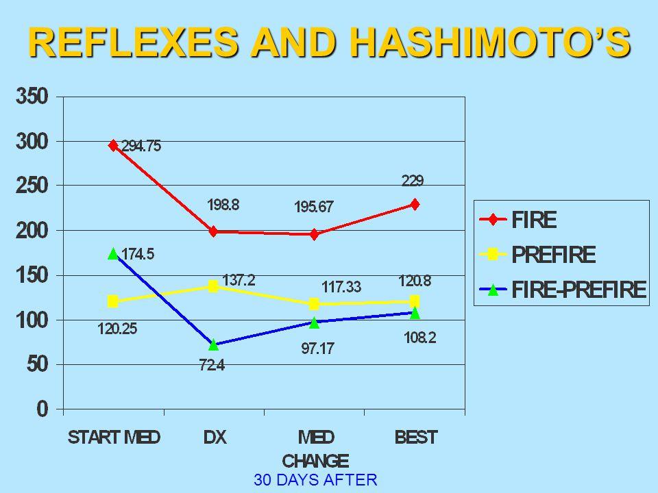 REFLEXES AND HASHIMOTO'S