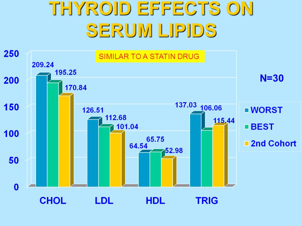 THYROID EFFECTS ON SERUM LIPIDS