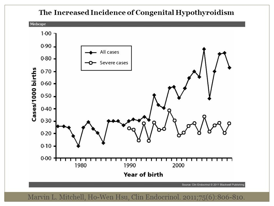 The Increased Incidence of Congenital Hypothyroidism