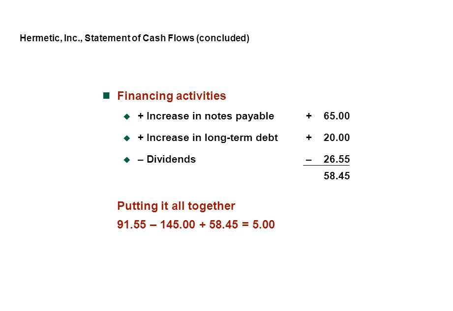 Hermetic, Inc., Statement of Cash Flows (concluded)