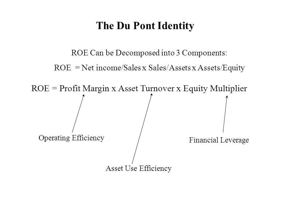 The Du Pont Identity ROE Can be Decomposed into 3 Components: ROE = Net income/Sales x Sales/Assets x Assets/Equity.