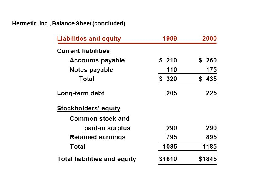 Hermetic, Inc., Balance Sheet (concluded)