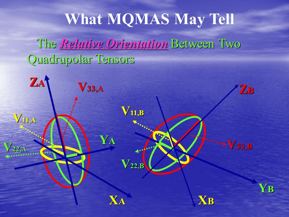 What MQMAS May Tell The Relative Orientation Between Two Quadrupolar Tensors. ZA. V33,A. ZB. V11,B.