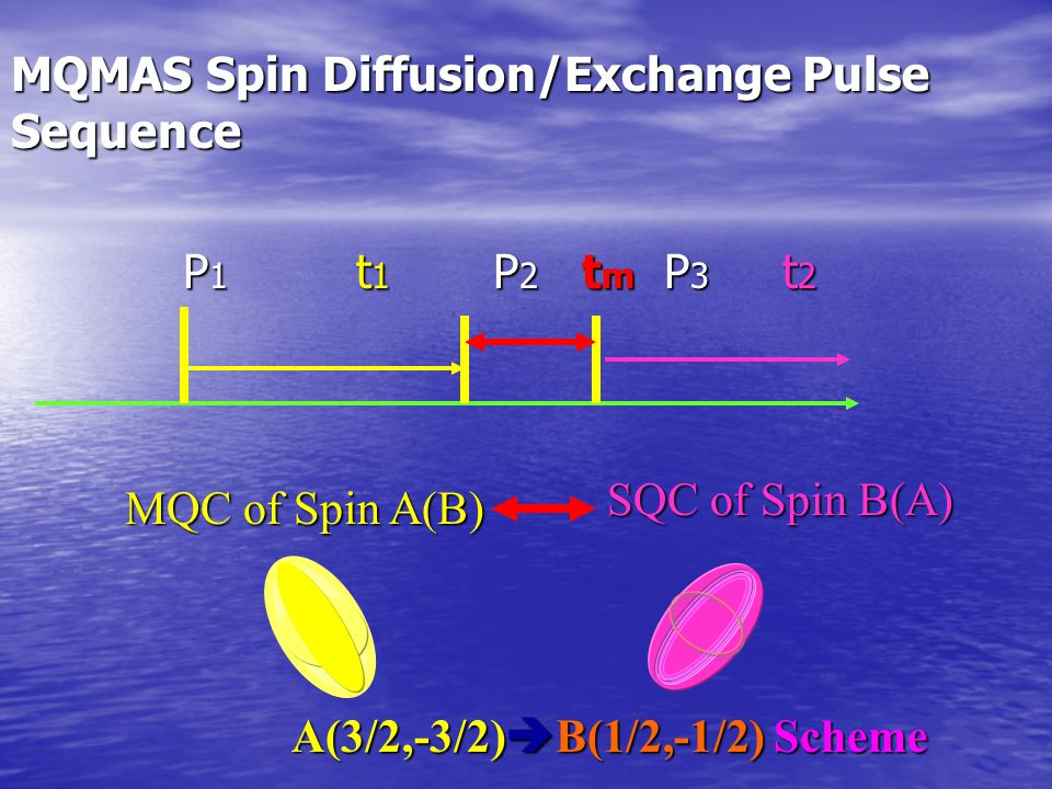 MQMAS Spin Diffusion/Exchange Pulse Sequence