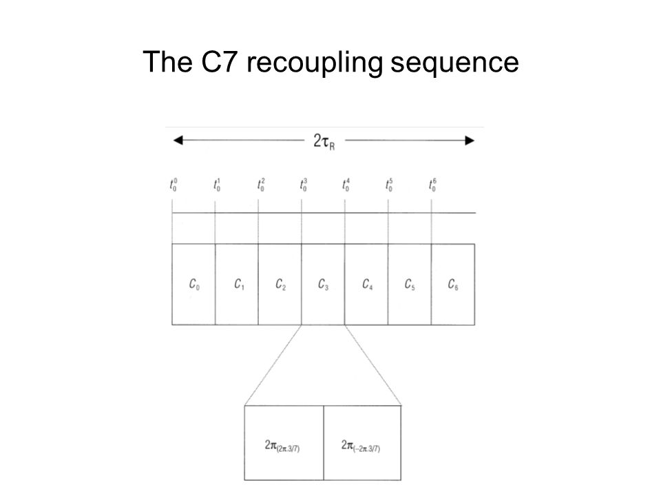 The C7 recoupling sequence
