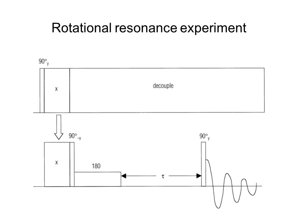 Rotational resonance experiment