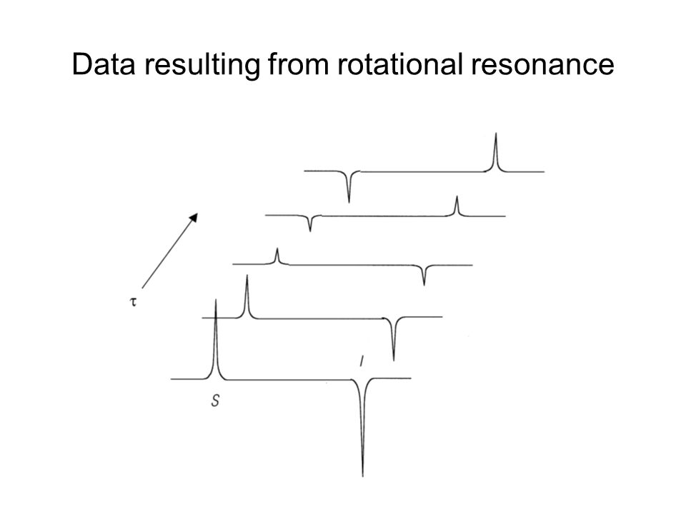 Data resulting from rotational resonance