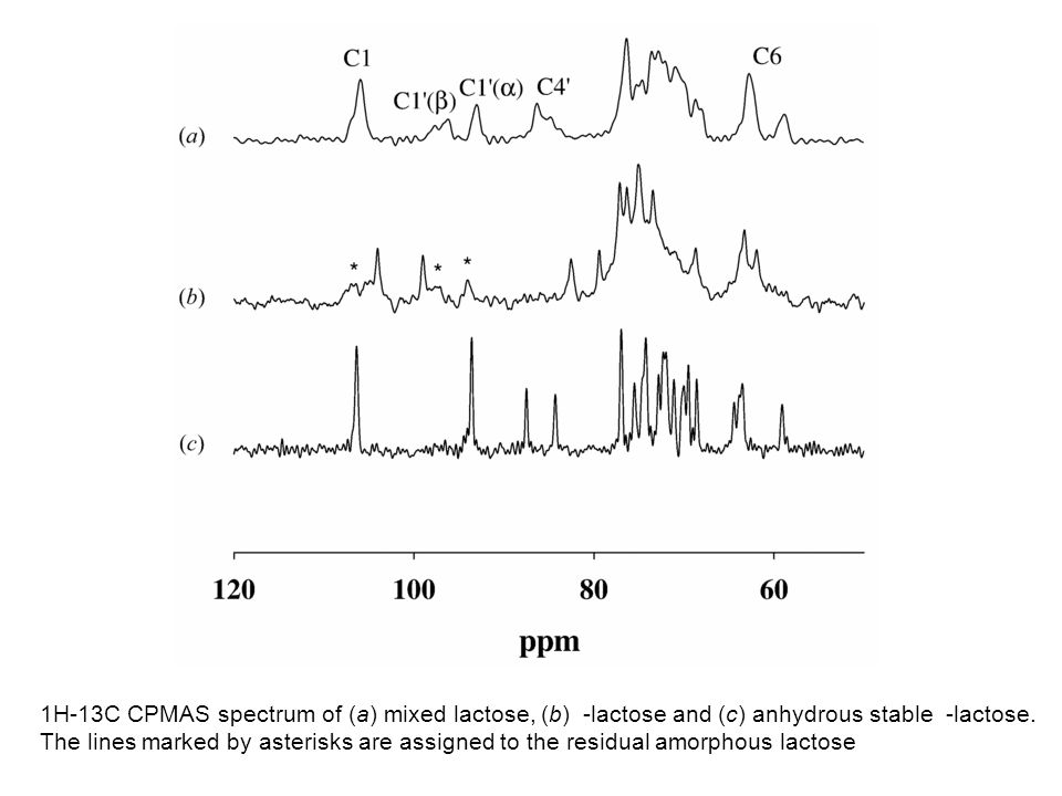 1H-13C CPMAS spectrum of (a) mixed lactose, (b) -lactose and (c) anhydrous stable -lactose.