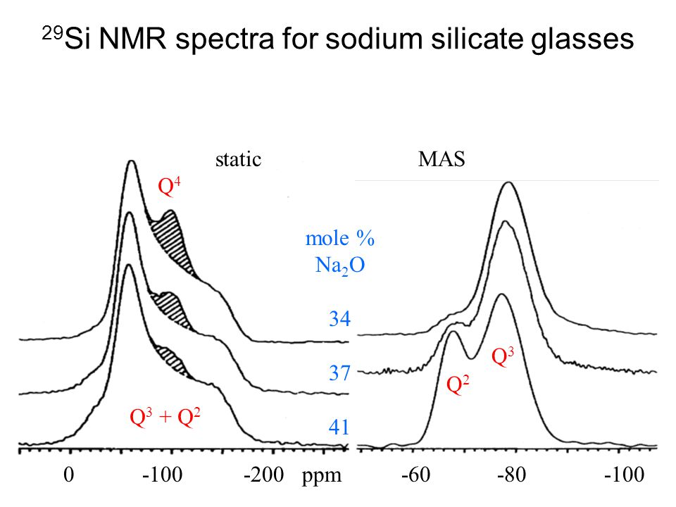 29Si NMR spectra for sodium silicate glasses