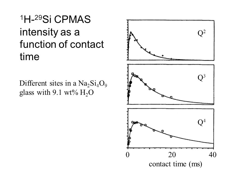 1H-29Si CPMAS intensity as a function of contact time