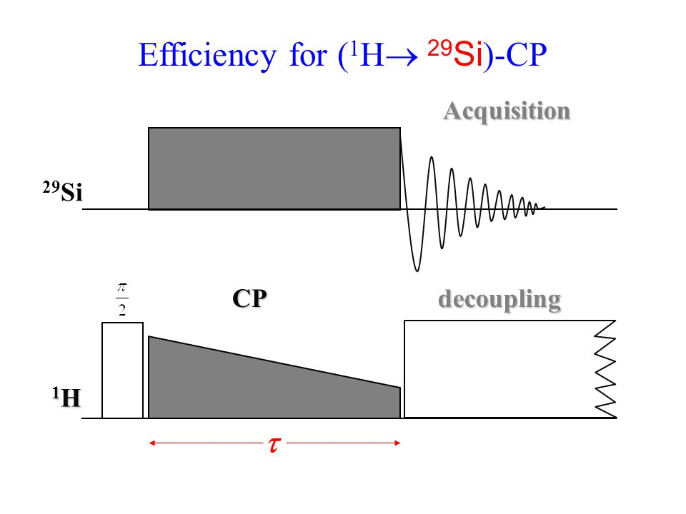 Efficiency for (1H 29Si)-CP