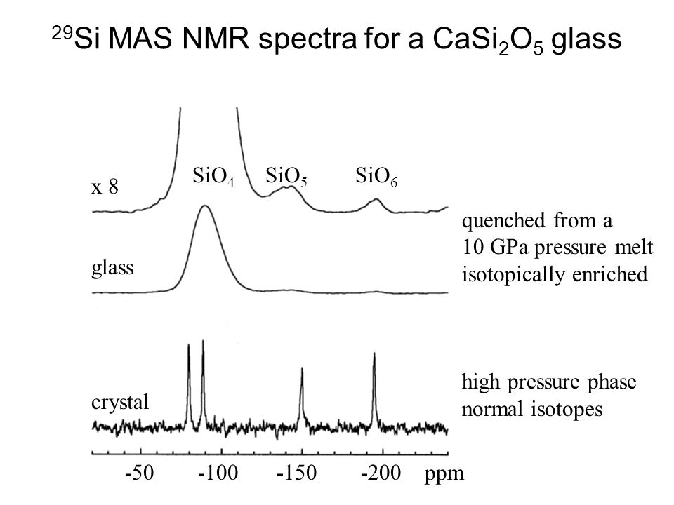 29Si MAS NMR spectra for a CaSi2O5 glass