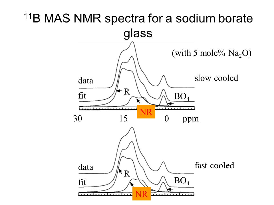 11B MAS NMR spectra for a sodium borate glass
